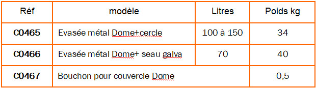 Tableau corbeille dome